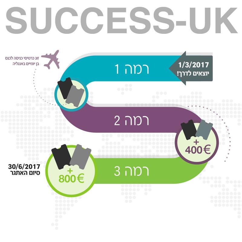 סכמת אתגר ישראל המכילה 3 רמות